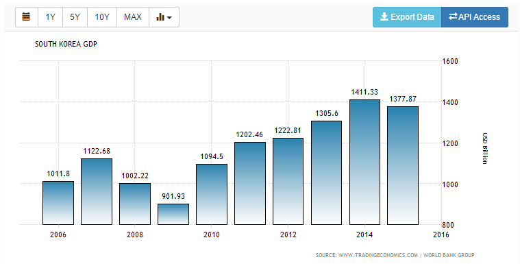South Korea GDP Economy Growth Rate