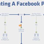 Easy Steps To Creating A Facebook Page