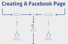 Creating A Facebook Page