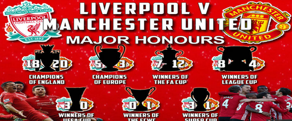 List Of All Manchester United Trophies