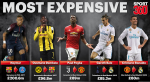 Most Expensive Football Players Of All Time – See Cristiano Ronaldo's Position