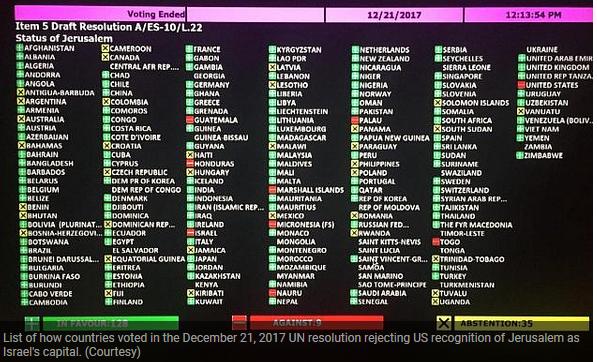Jerusalem vote