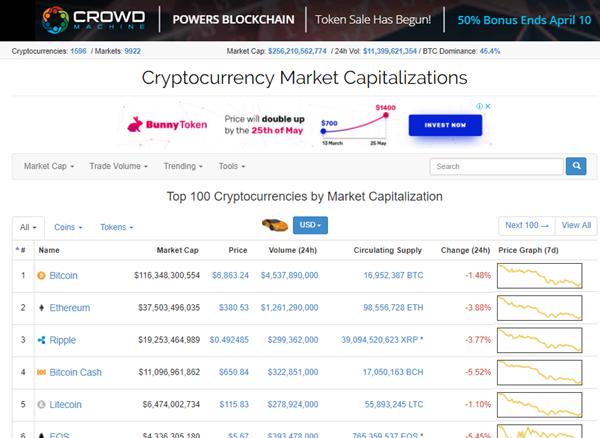 CoinMarketCap page