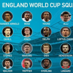 See England World Cup Squad 2018 List | 2018 World Cup News