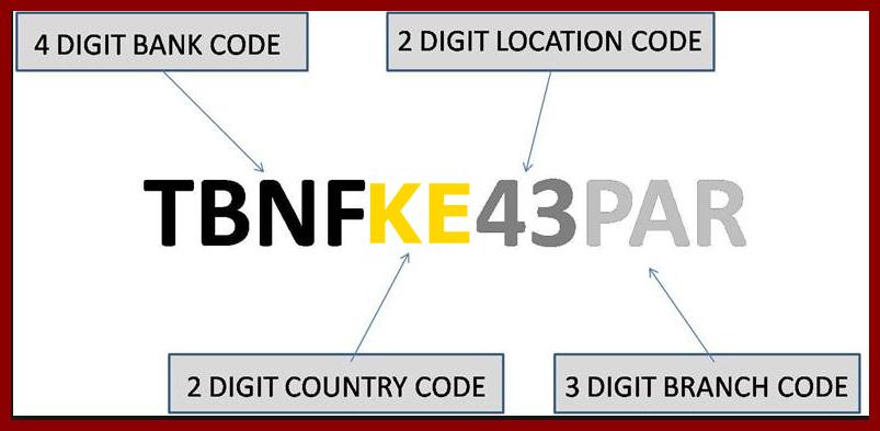 Swift Codes of Complete Kenya Banks